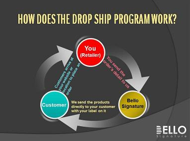 Bello Signature Drop Shipping Program